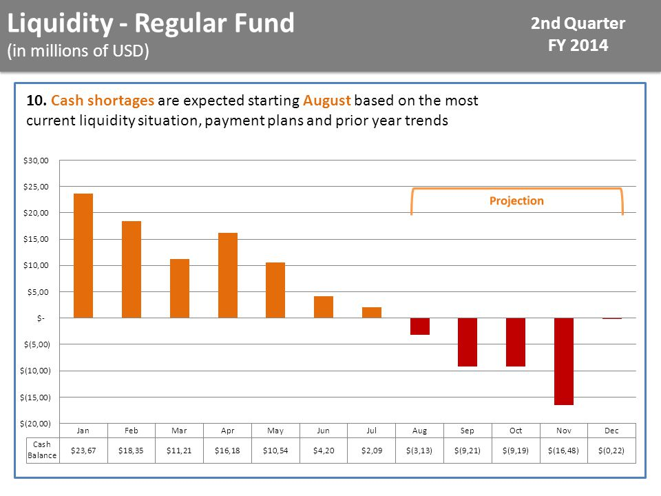 Liquidity - Regular Fund (in millions of USD) 2nd Quarter FY 2014