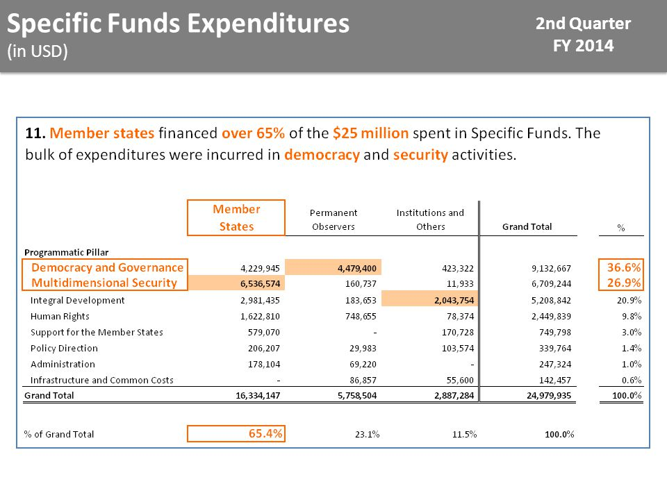 Specific Funds Expenditures (in USD) 2nd Quarter FY 2014