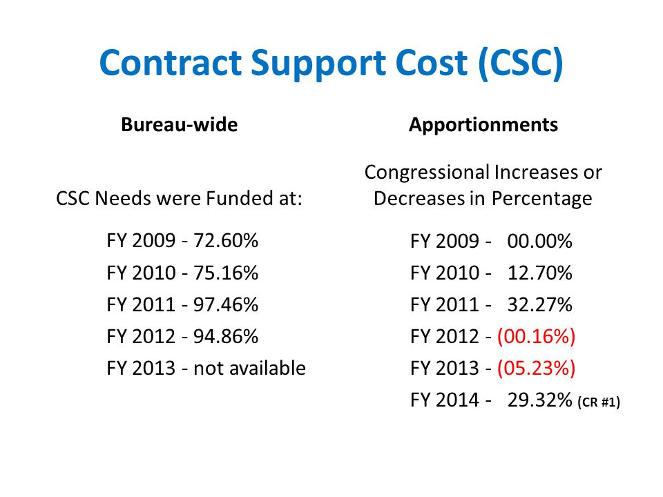 Contract Support Cost (CSC) Bureau-wide CSC Needs were Funded at: FY 2009 - 72.60% FY 2010 - 75.16% FY 2011 - 97.46% FY 2012 - 94.86% FY 2013 - not available Apportionments Congressional Increases or Decreases in Percentage FY 2009 - 00.00% FY 2010 - 12.70% FY 2011 - 32.27% FY 2012 - (00.16%) FY 2013 - (05.23%) FY 2014 - 29.32% (CR #1)