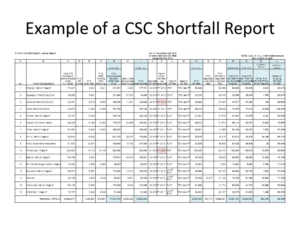 Example of a CSC Shortfall Report FY 2012 Shortfall Report - Alaska Region Col.