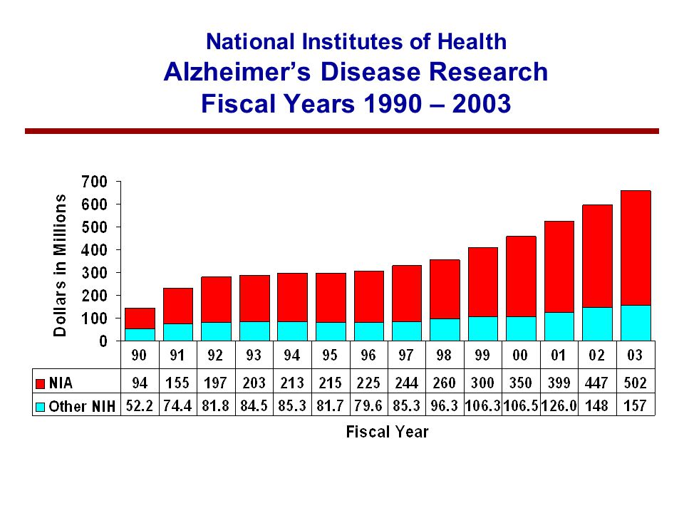National Institutes of Health Alzheimer's Disease Research Fiscal Years 1990 – 2003