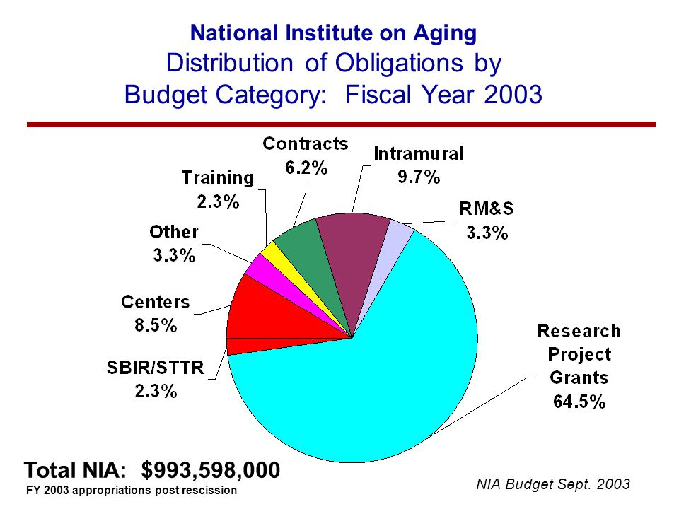 National Institute on Aging Distribution of Obligations by Budget Category: Fiscal Year 2003 Total NIA: $993,598,000 FY 2003 appropriations post rescission NIA Budget Sept.