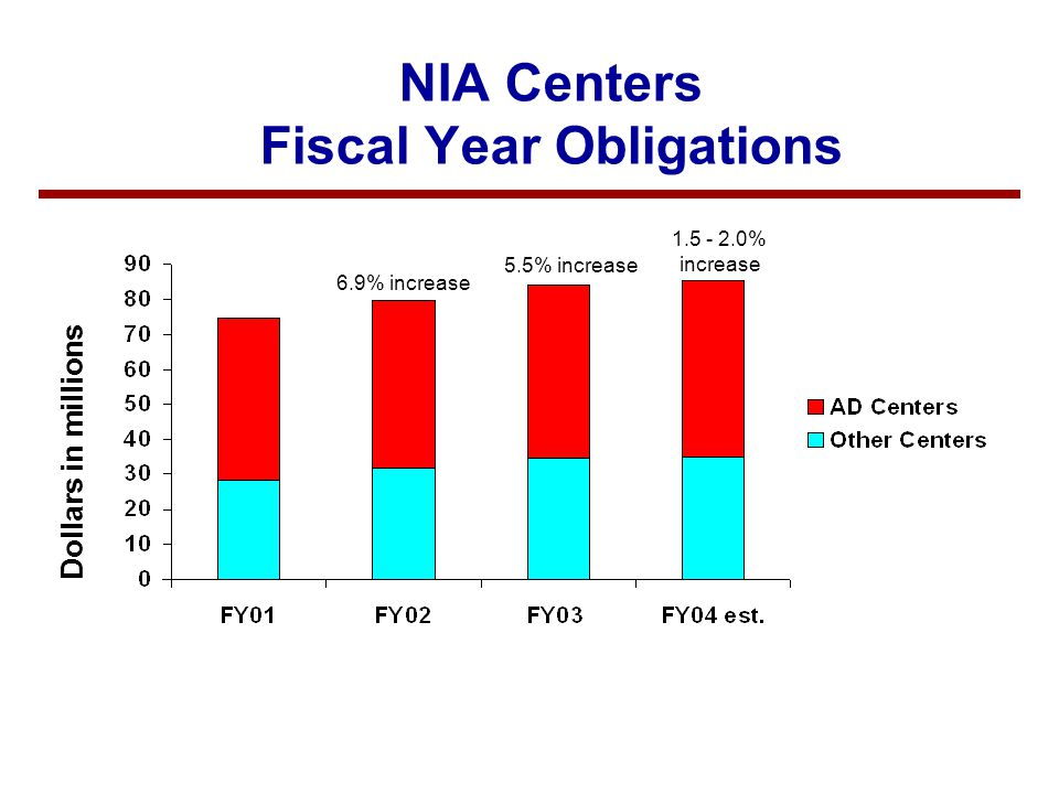 NIA Centers Fiscal Year Obligations Dollars in millions 6.9% increase 5.5% increase 1.5 - 2.0% increase