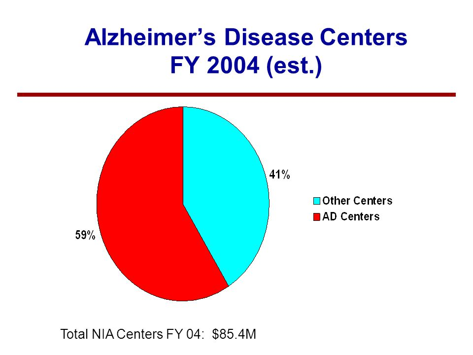 Additional Sources of Support for Alzheimer's Disease Centers vNational Alzheimer's Coordinating Center –$3.222 M in FY03 RPG funds –Re-competing in FY 04 vNIA Centers Reserve –Additional $1.2 M in FY 03; little or no reserve in FY 04 vNIA Director's Reserve –RFA on Collaborative Studies on AD and Other Neurodegenerative Diseases Associated with Aging: $1.5M for FY 03 –RFA on the Alzheimer's Disease Neuroimaging Initiative: NIA will commit $8M (U01) for FY 04; additional support from non- government sources anticipated.