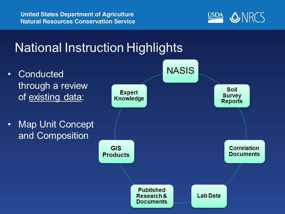 National Instruction Highlights Conducted through a review of existing data: Map Unit Concept and Composition NASIS Soil Survey Reports Correlation Do