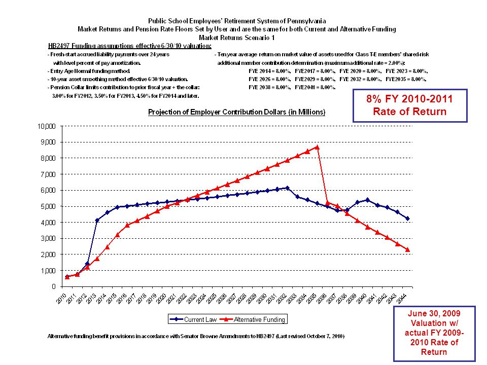 8% FY 2010-2011 Rate of Return June 30, 2009 Valuation w/ actual FY 2009- 2010 Rate of Return