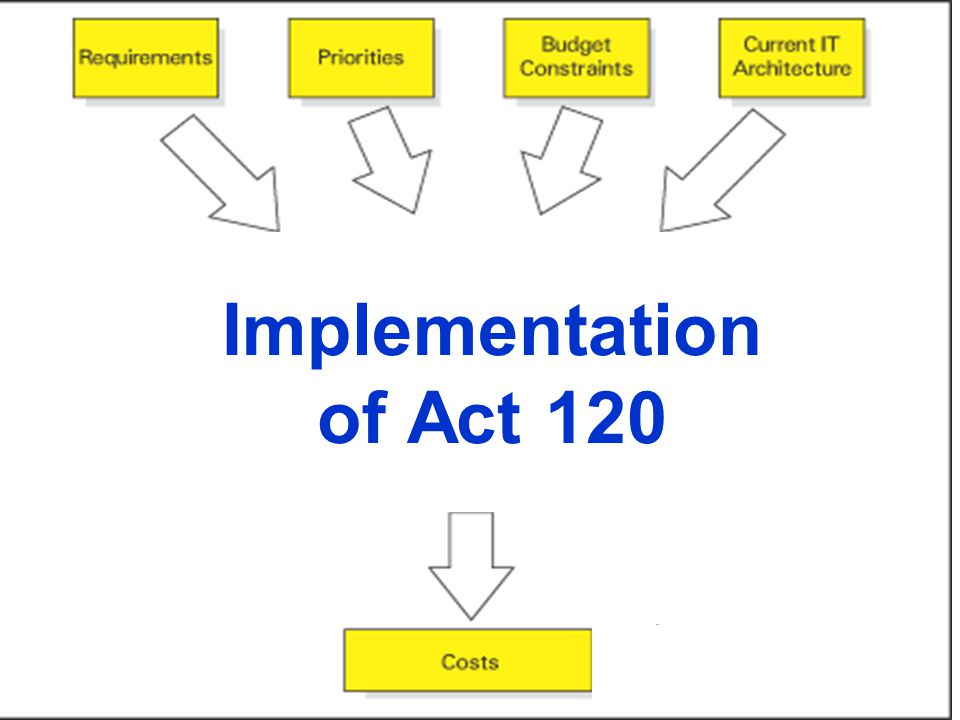 Implementation of Act 120