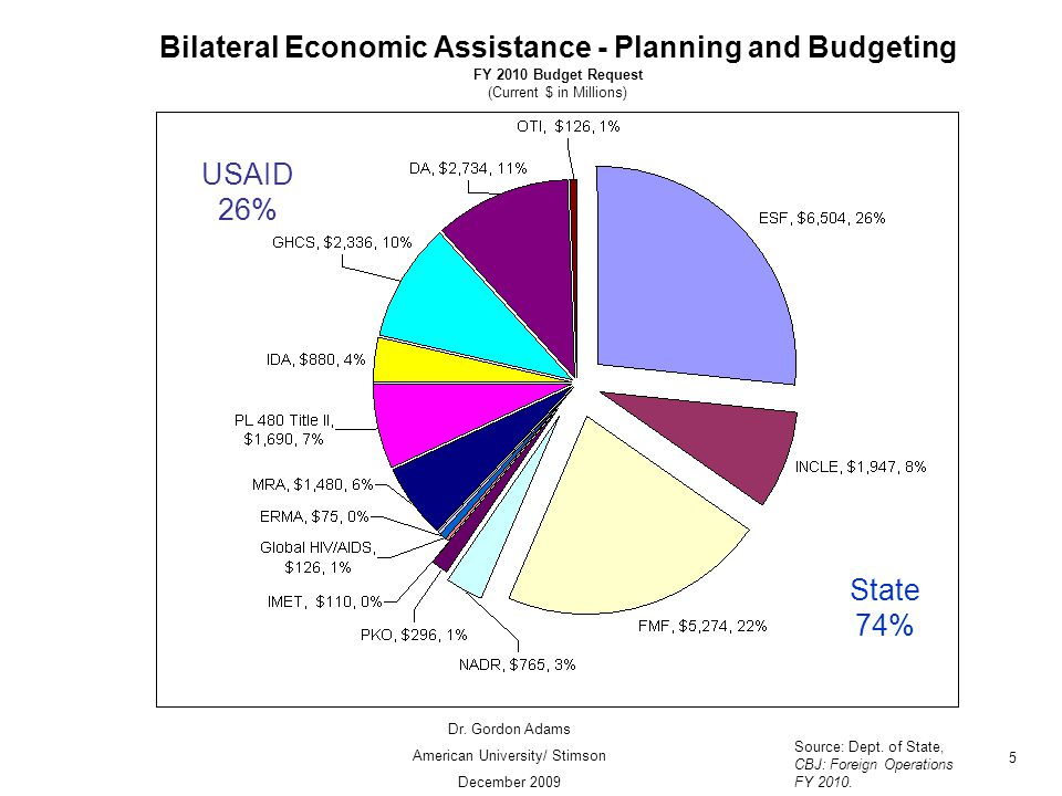 Bilateral Economic Assistance - Planning and Budgeting FY 2010 Budget Request (Current $ in Millions) Source: Dept.