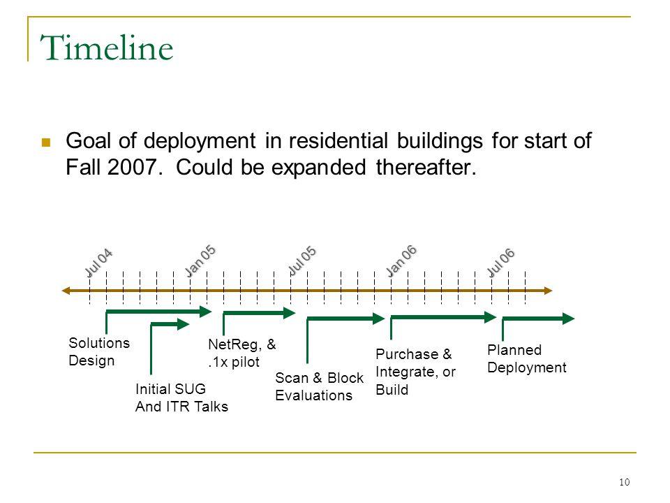 10 Timeline Goal of deployment in residential buildings for start of Fall 2007.