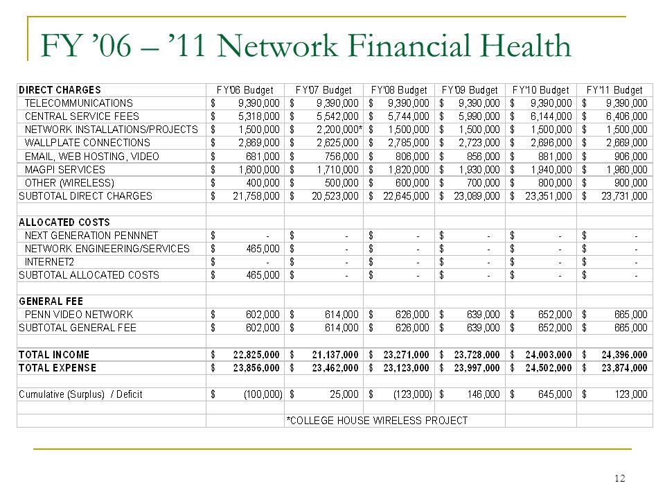12 FY '06 – '11 Network Financial Health
