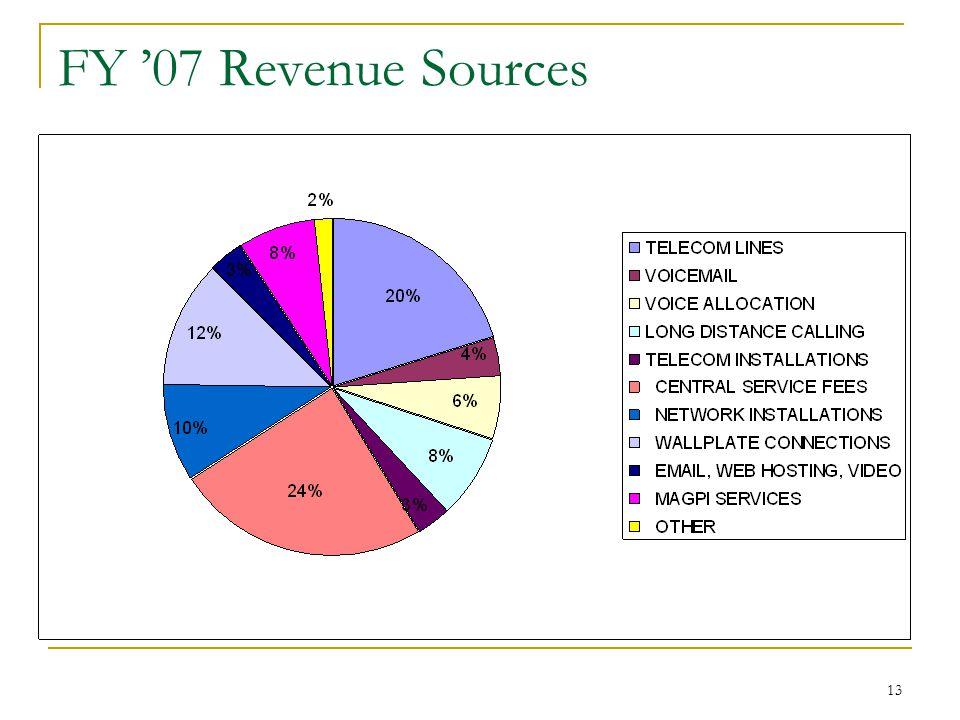 13 FY '07 Revenue Sources