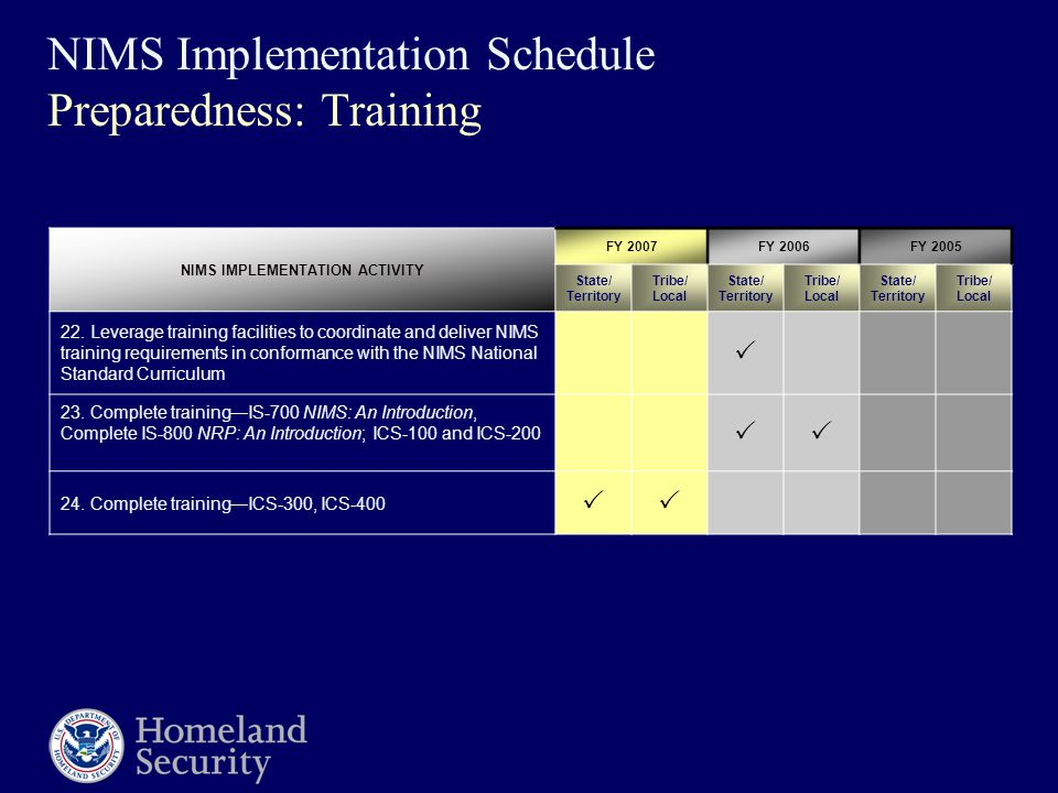 NIMS Implementation Schedule Preparedness: Training NIMS IMPLEMENTATION ACTIVITY FY 2007FY 2006FY 2005 State/ Territory Tribe/ Local State/ Territory