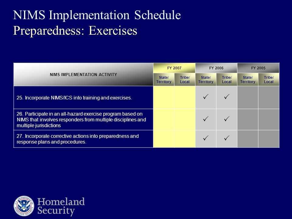 NIMS Implementation Schedule Preparedness: Exercises NIMS IMPLEMENTATION ACTIVITY FY 2007FY 2006FY 2005 State/ Territory Tribe/ Local State/ Territory