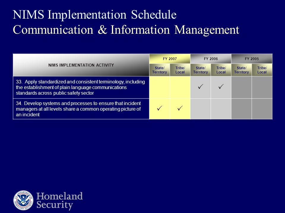 NIMS Implementation Schedule Communication & Information Management NIMS IMPLEMENTATION ACTIVITY FY 2007FY 2006FY 2005 State/ Territory Tribe/ Local S