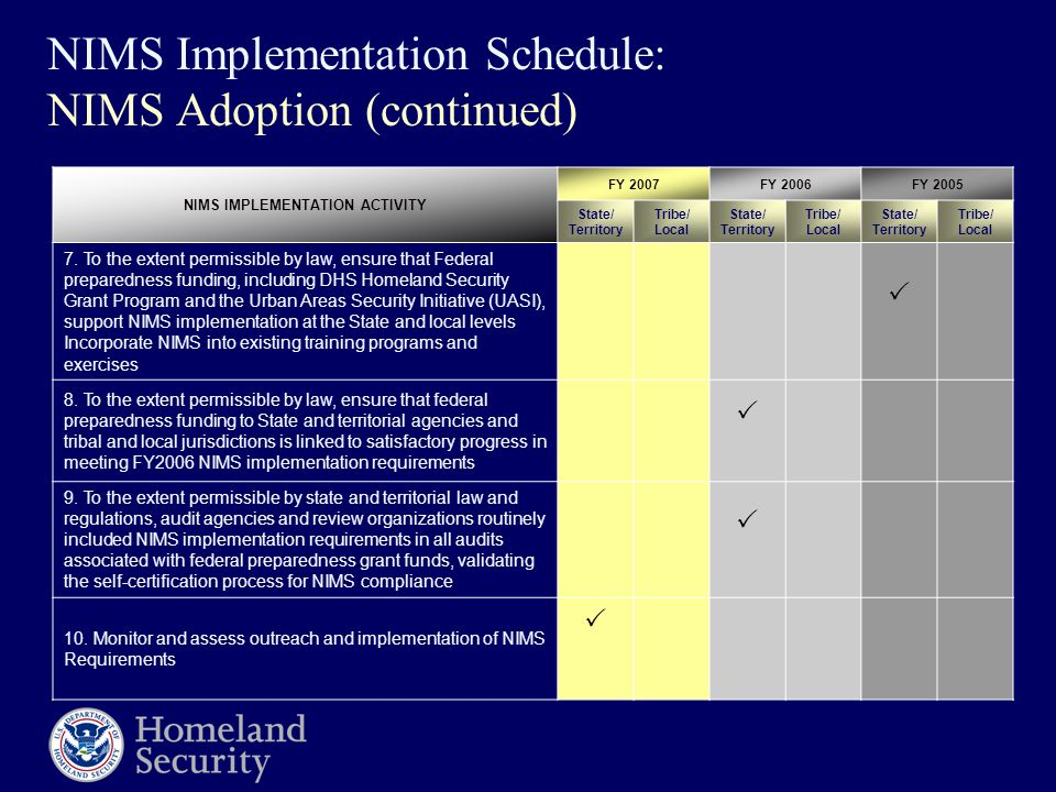 NIMS Implementation Schedule: NIMS Adoption (continued) NIMS IMPLEMENTATION ACTIVITY FY 2007FY 2006FY 2005 State/ Territory Tribe/ Local State/ Territ