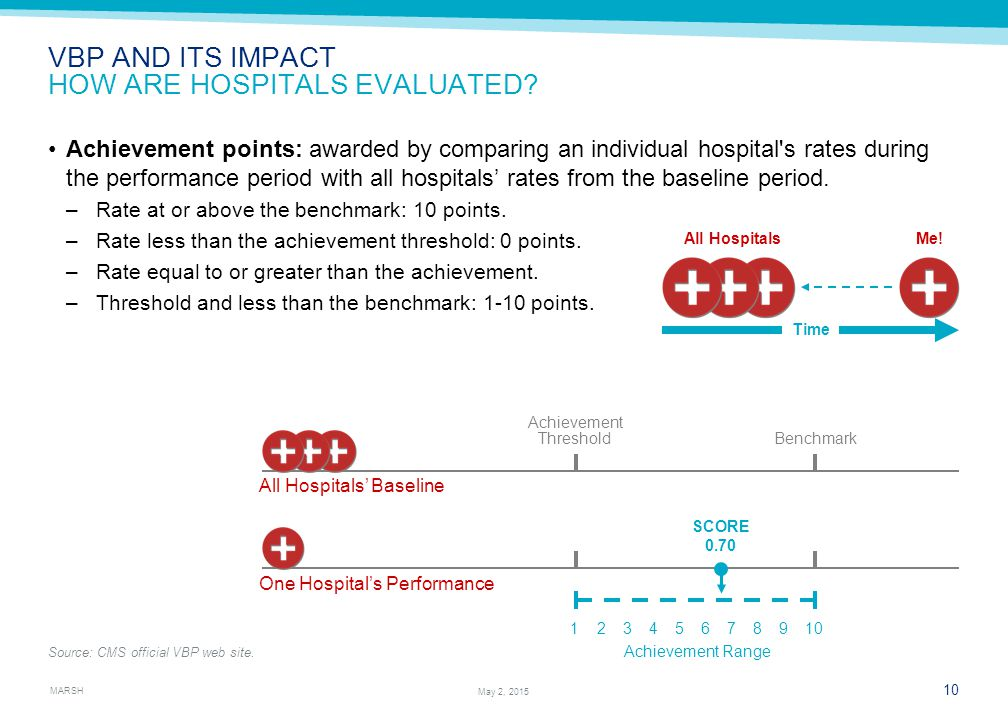 MARSH 10 May 2, 2015 VBP AND ITS IMPACT HOW ARE HOSPITALS EVALUATED.