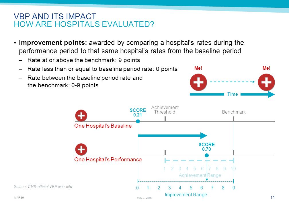 MARSH 11 May 2, 2015 Time Me. VBP AND ITS IMPACT HOW ARE HOSPITALS EVALUATED.