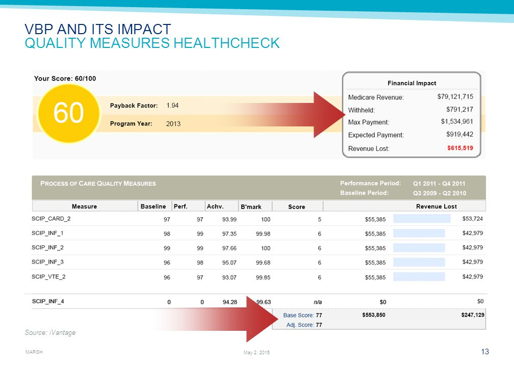 MARSH 13 May 2, 2015 VBP AND ITS IMPACT QUALITY MEASURES HEALTHCHECK Source: iVantage