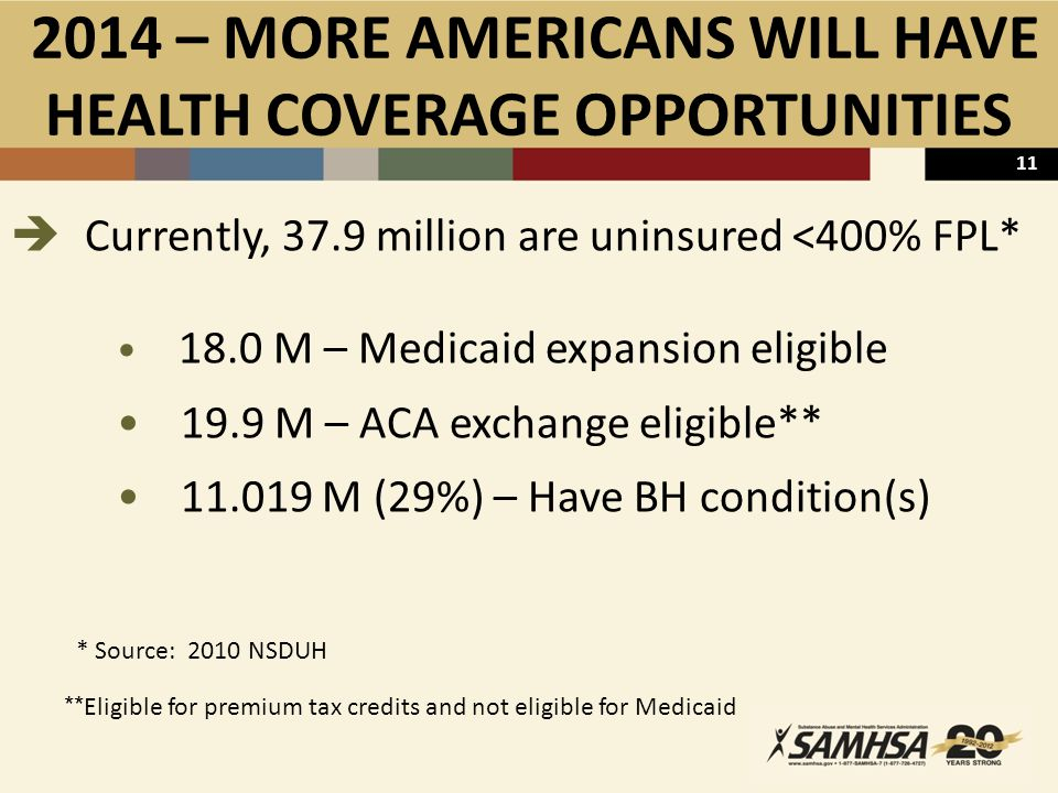 11 2014 – MORE AMERICANS WILL HAVE HEALTH COVERAGE OPPORTUNITIES  Currently, 37.9 million are uninsured <400% FPL* 18.0 M – Medicaid expansion eligible 19.9 M – ACA exchange eligible** 11.019 M (29%) – Have BH condition(s) * Source: 2010 NSDUH ** Eligible for premium tax credits and not eligible for Medicaid