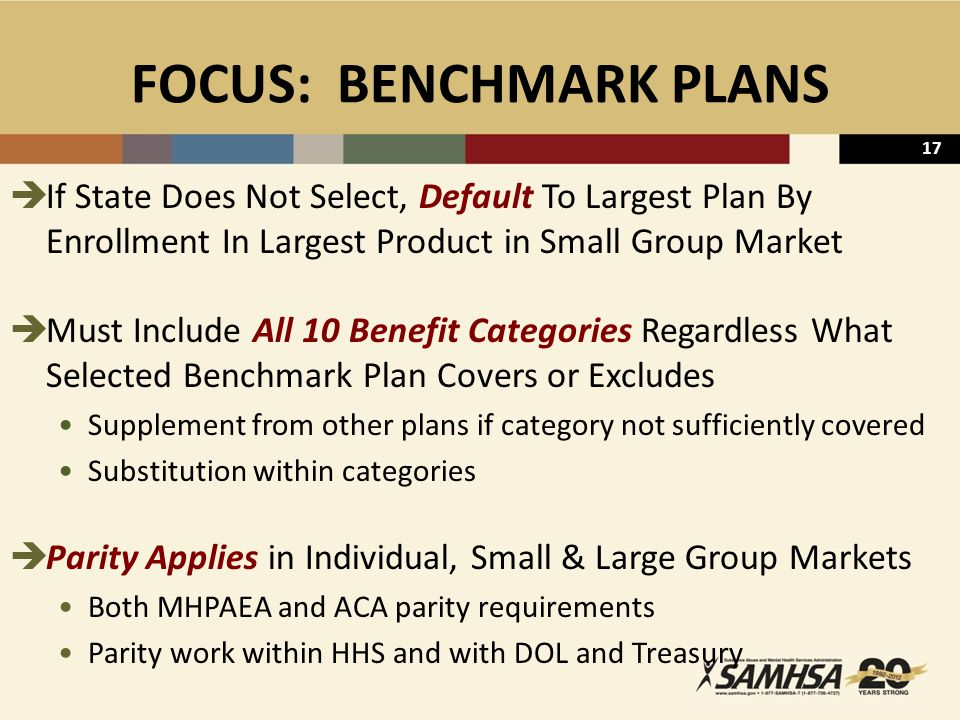 17 FOCUS: BENCHMARK PLANS  If State Does Not Select, Default To Largest Plan By Enrollment In Largest Product in Small Group Market  Must Include All 10 Benefit Categories Regardless What Selected Benchmark Plan Covers or Excludes Supplement from other plans if category not sufficiently covered Substitution within categories  Parity Applies in Individual, Small & Large Group Markets Both MHPAEA and ACA parity requirements Parity work within HHS and with DOL and Treasury