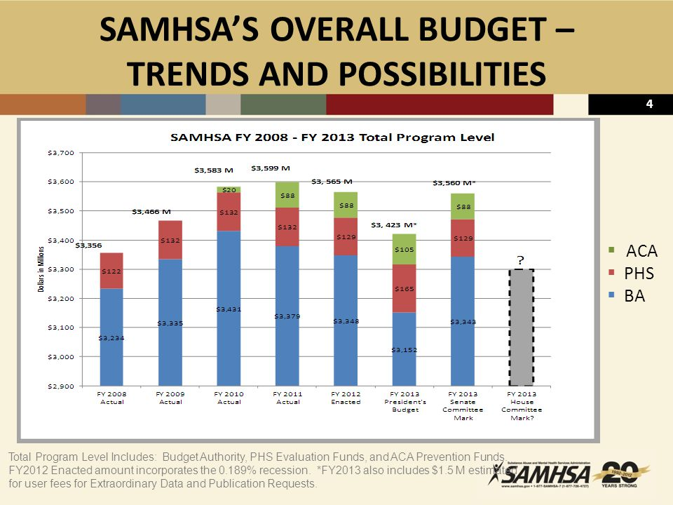 4 SAMHSA'S OVERALL BUDGET – TRENDS AND POSSIBILITIES Total Program Level Includes: Budget Authority, PHS Evaluation Funds, and ACA Prevention Funds.