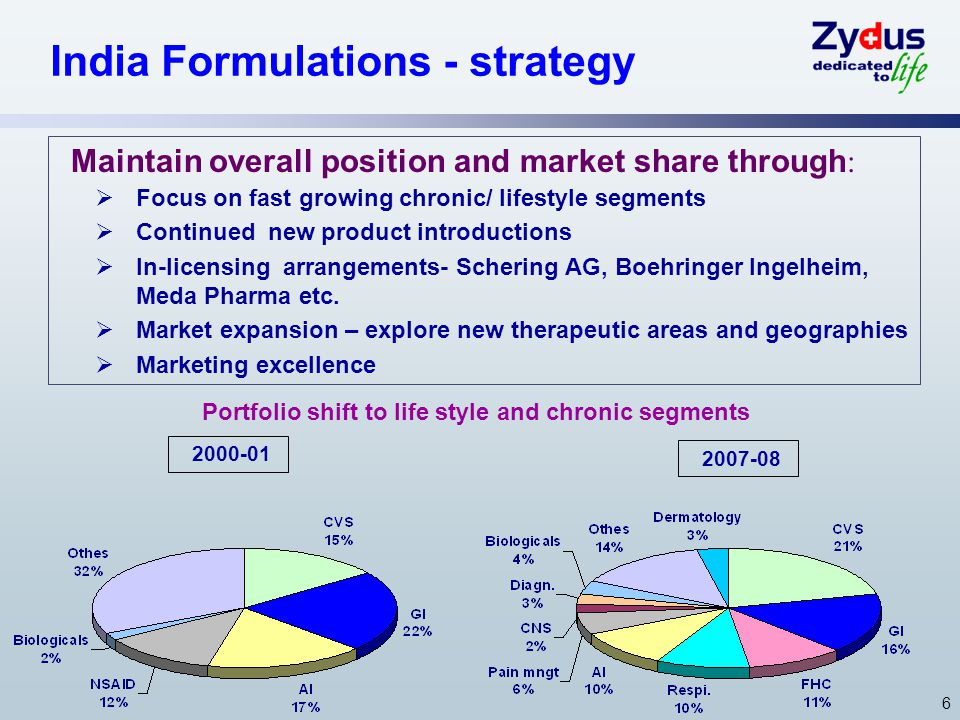 6 India Formulations - strategy Maintain overall position and market share through :  Focus on fast growing chronic/ lifestyle segments  Continued new product introductions  In-licensing arrangements- Schering AG, Boehringer Ingelheim, Meda Pharma etc.