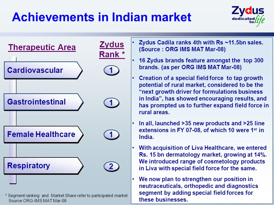 7 Achievements in Indian market Zydus Cadila ranks 4th with Rs ~11.5bn sales.