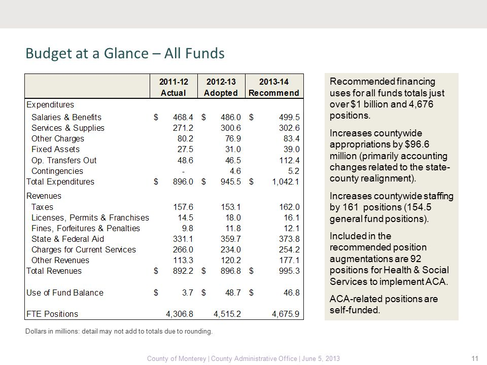 Budget at a Glance – All Funds 11 Recommended financing uses for all funds totals just over $1 billion and 4,676 positions.