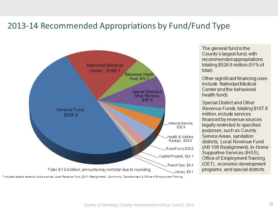 2013-14 Recommended Appropriations by Fund/Fund Type 12 County of Monterey | County Administrative Office | June 5, 2013 The general fund is the County's largest fund, with recommended appropriations totaling $526.6 million (51% of total).
