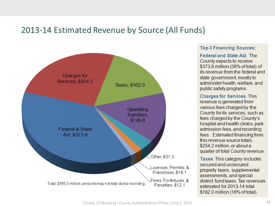 2013-14 Estimated Revenue by Source (All Funds) 13 County of Monterey | County Administrative Office | June 5, 2013 Top 3 Financing Sources: Federal and State Aid.