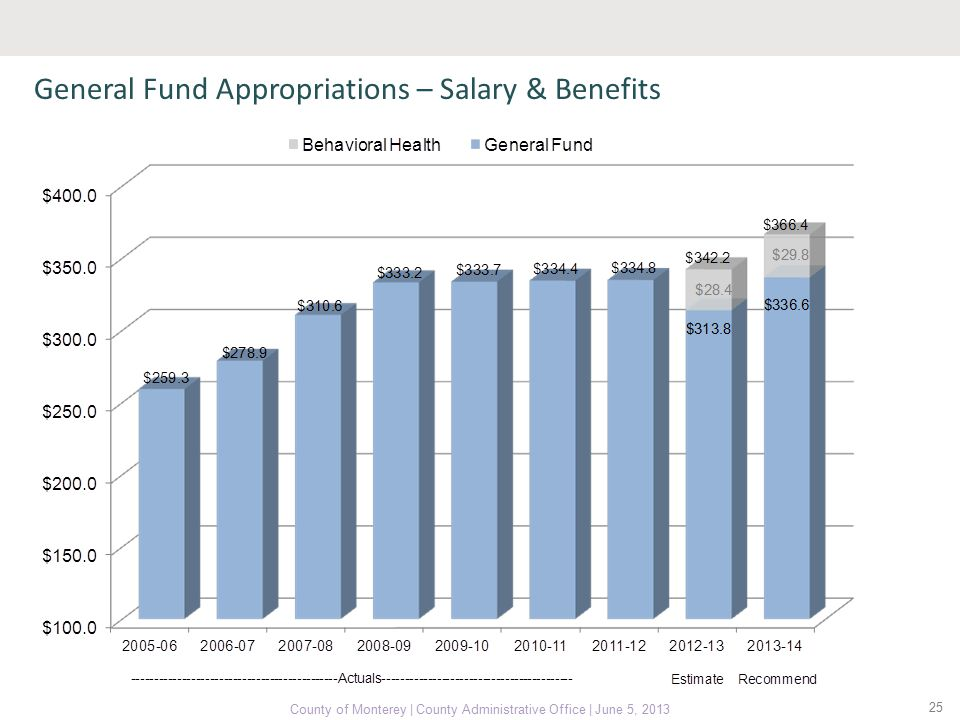 25 County of Monterey | County Administrative Office | June 5, 2013 General Fund Appropriations – Salary & Benefits