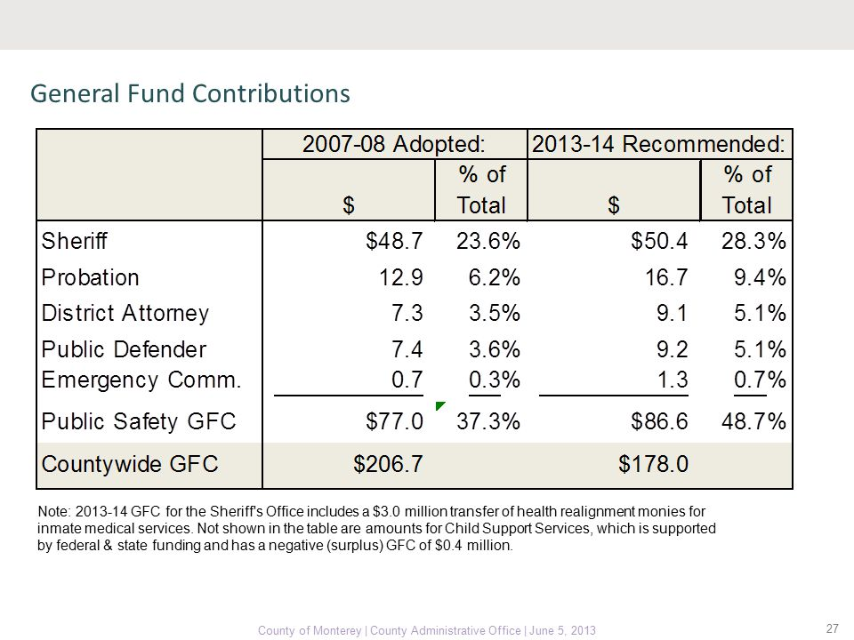 27 County of Monterey | County Administrative Office | June 5, 2013 General Fund Contributions Note: 2013-14 GFC for the Sheriff s Office includes a $3.0 million transfer of health realignment monies for inmate medical services.