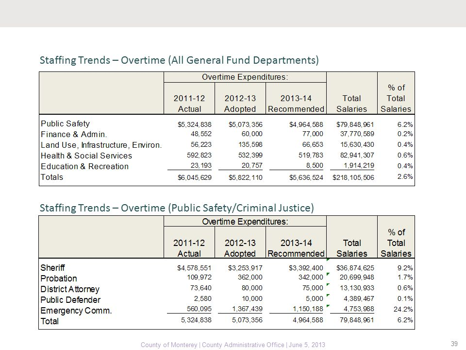 39 County of Monterey | County Administrative Office | June 5, 2013 Staffing Trends – Overtime (All General Fund Departments) Staffing Trends – Overtime (Public Safety/Criminal Justice)