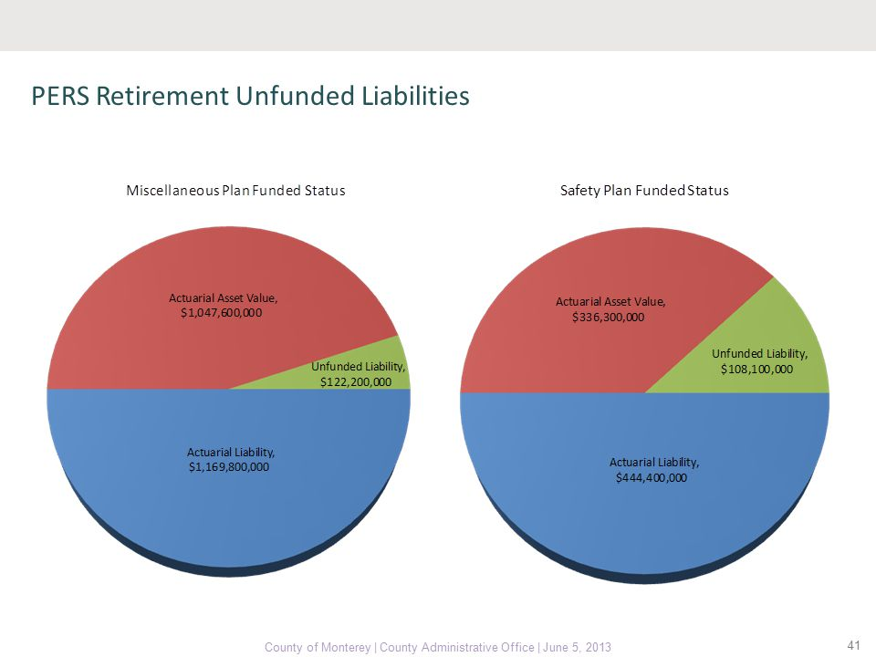 41 County of Monterey | County Administrative Office | June 5, 2013 PERS Retirement Unfunded Liabilities