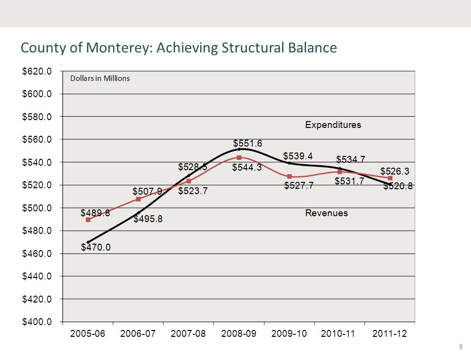 County of Monterey: Achieving Structural Balance 8