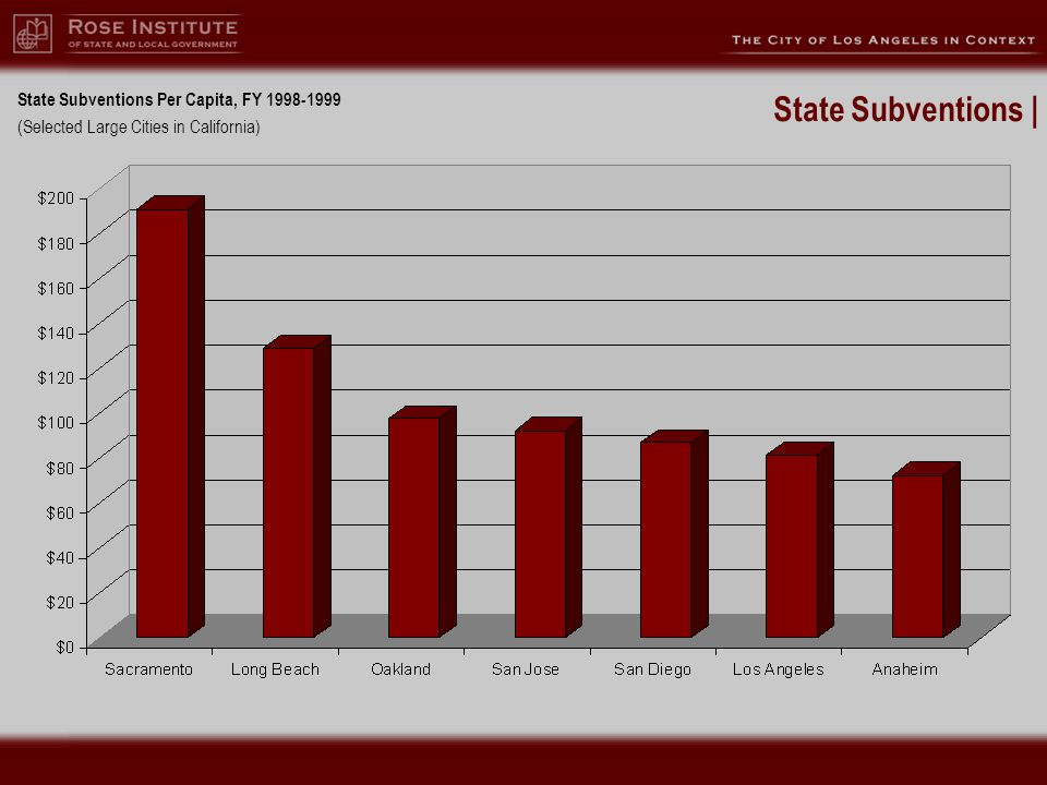 State Subventions Per Capita, FY 1998-1999 (Selected Large Cities in California) State Subventions |