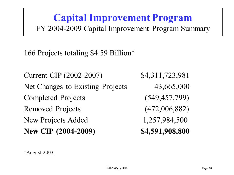 Capital Improvement Program FY 2004-2009 Capital Improvement Program Summary 166 Projects totaling $4.59 Billion* Current CIP (2002-2007)$4,311,723,98