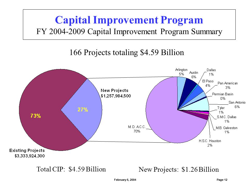 Capital Improvement Program FY 2004-2009 Capital Improvement Program Summary Page 12February 6, 2004 166 Projects totaling $4.59 Billion Total CIP: $4
