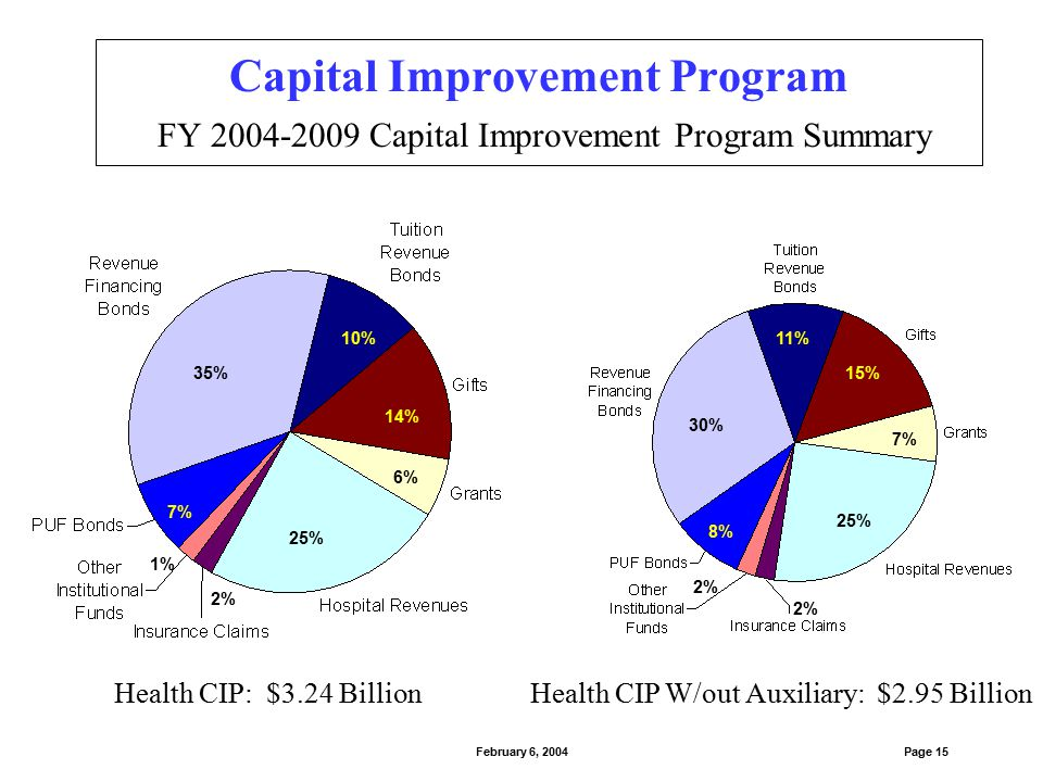 Capital Improvement Program FY 2004-2009 Capital Improvement Program Summary Page 16February 6, 2004 Academic CIP: $1.35 Billion 47% 13% 8% 11% 16% 4% 1% Academic CIP W/out Auxiliary: $881 Million 24% 19% 18% 13% 23% 2% 1% Academic CIP w/out Auxiliary or Austin: $443 Million 37% 38% 14% 3% 2% 3%