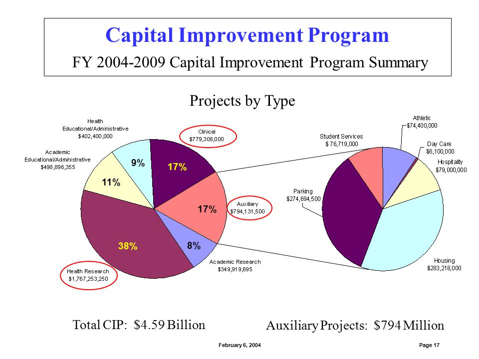 Total CIP: $4.59 Billion 57% 13% 23% 7% Capital Improvement Program FY 2004-2009 Capital Improvement Program Summary Page 18February 6, 2004 Future Projects: $4.55 Billion 43% 15% 10% 32%