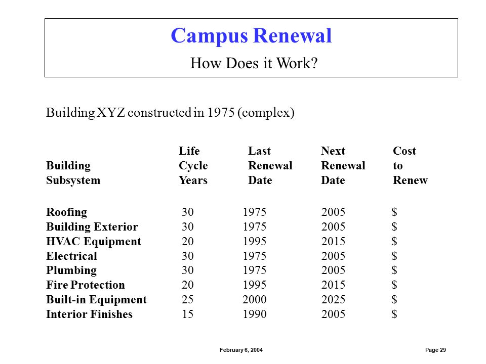 Campus Renewal Total Construction in 5-Year Cohorts Page 30February 6, 2004