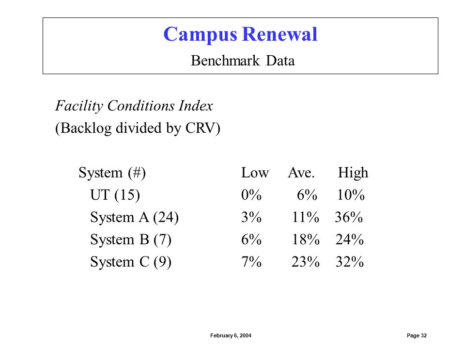 Facility Conditions Index (Backlog divided by CRV) System (#)LowAve. High UT (15)0% 6% 10% System A (24)3% 11% 36% System B (7)6% 18% 24% System C (9)