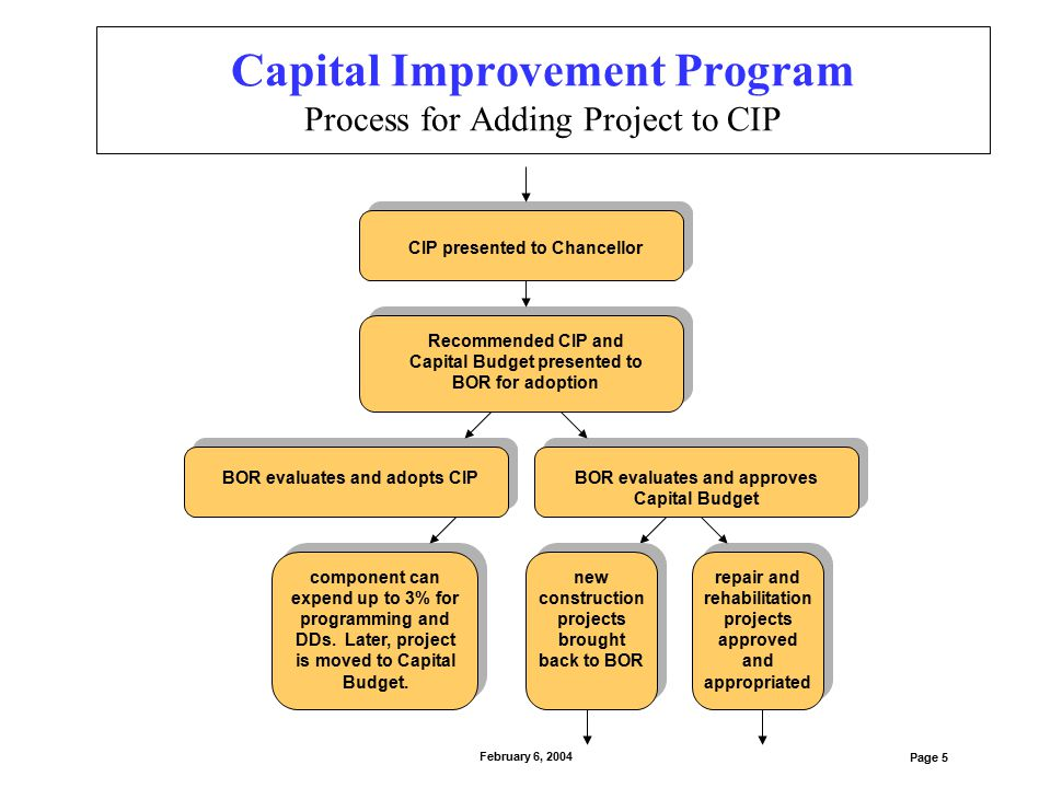 Capital Improvement Program Process for Adding Project to CIP Page 6 February 6, 2004 BOR approves DDs; appropriates funding; authorizes expenditures Chancellor approves DDs; authorizes expenditures project proceeds to completion