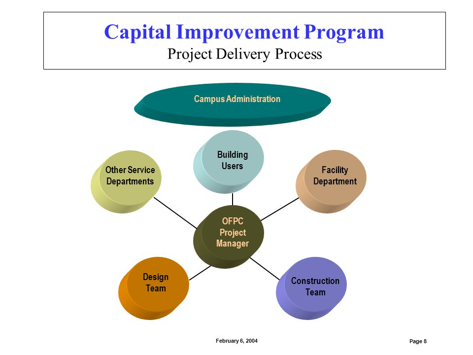 Capital Improvement Program Project Delivery Process Page 8 February 6, 2004 Campus Administration Construction Team Building Users Facility Departmen