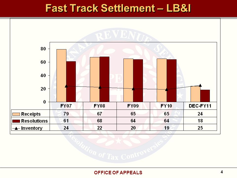 OFFICE OF APPEALS 4 Fast Track Settlement – LB&I