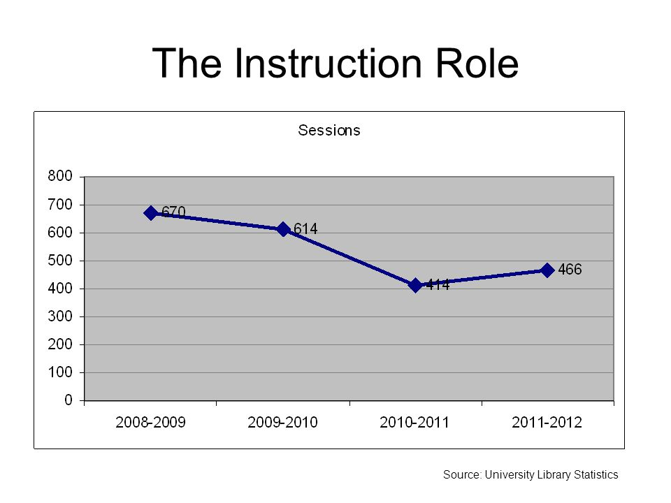 The Instruction Role Source: University Library Statistics