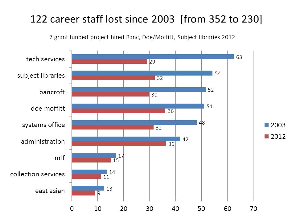 122 career staff lost since 2003 [from 352 to 230] 7 grant funded project hired Banc, Doe/Moffitt, Subject libraries 2012