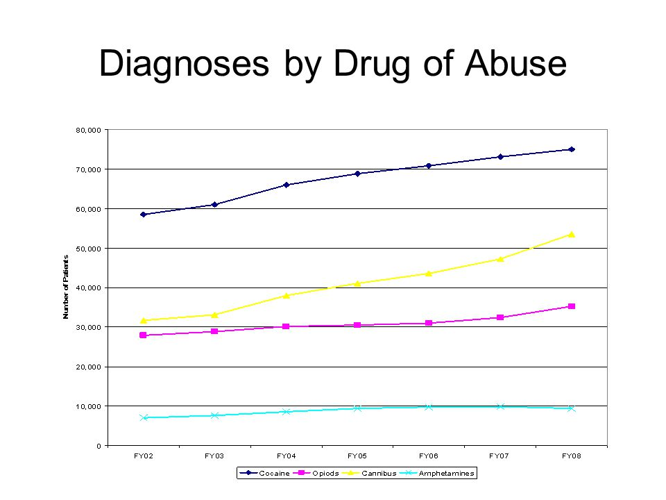 Diagnoses by Drug of Abuse