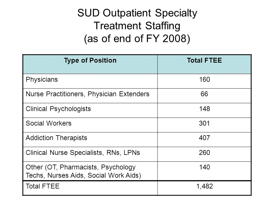 SUD Outpatient Specialty Treatment Staffing (as of end of FY 2008) Type of PositionTotal FTEE Physicians160 Nurse Practitioners, Physician Extenders66 Clinical Psychologists148 Social Workers301 Addiction Therapists407 Clinical Nurse Specialists, RNs, LPNs260 Other (OT, Pharmacists, Psychology Techs, Nurses Aids, Social Work Aids) 140 Total FTEE1,482