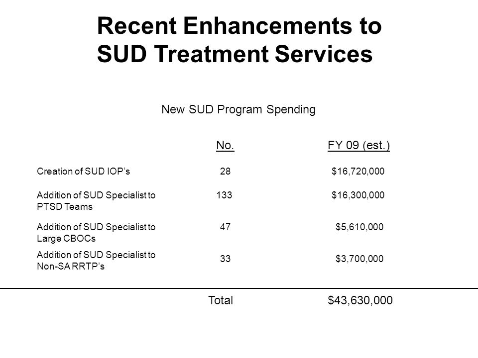 Recent Enhancements to SUD Treatment Services New SUD Program Spending No.FY 09 (est.) Creation of SUD IOP's28$16,720,000 Addition of SUD Specialist to PTSD Teams Addition of SUD Specialist to Large CBOCs Addition of SUD Specialist to Non-SA RRTP's 133$16,300,000 47$5,610,000 $3,700,00033 Total$43,630,000 ________________________________________________________________________________________________